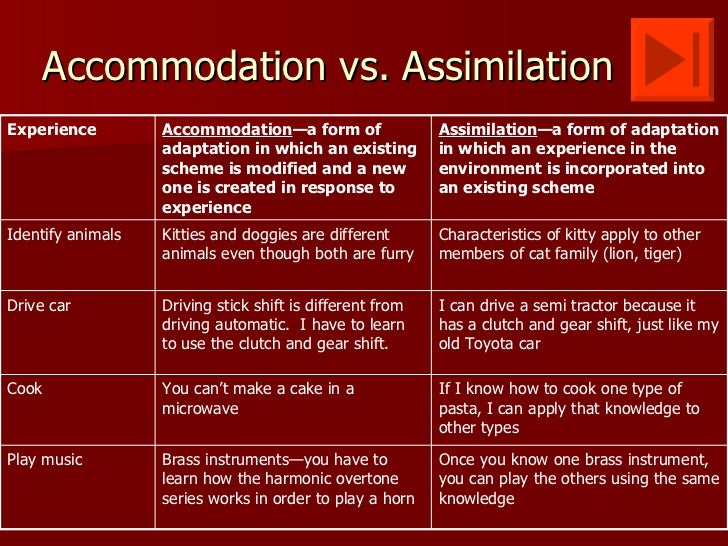 Assimilation and piaget: definition, theory & process video.