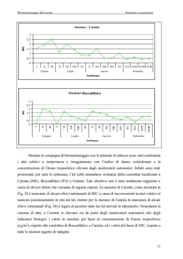 Biomonitoraggio dell'ozono  Risultati e conclusioni  Stazione : Catania 3 2,5  IDC  2 1,5 1 0,5 0 I  II  III  VI  VII  Giu...
