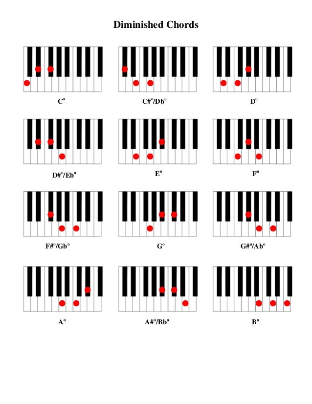Guitar jazz chords chart