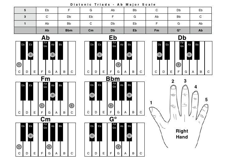 Piano Chrds Abmaj Rh