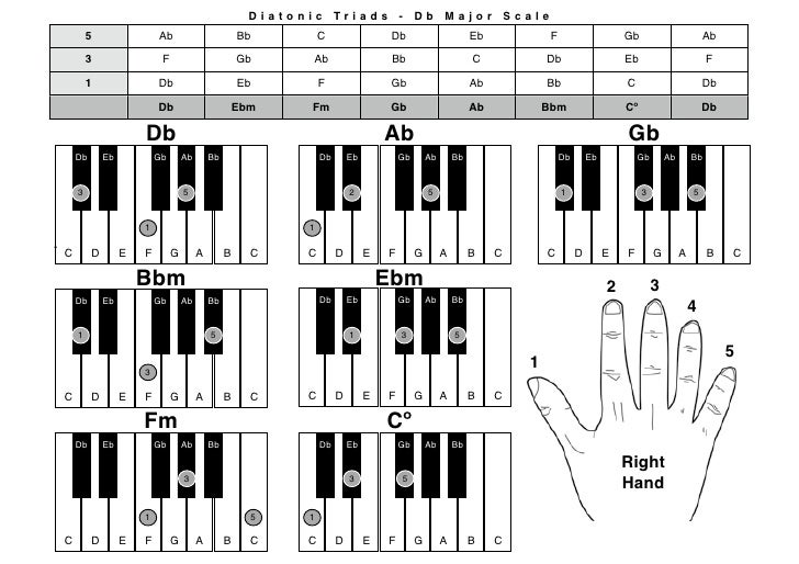 Piano Chrds Dbmaj Rh
