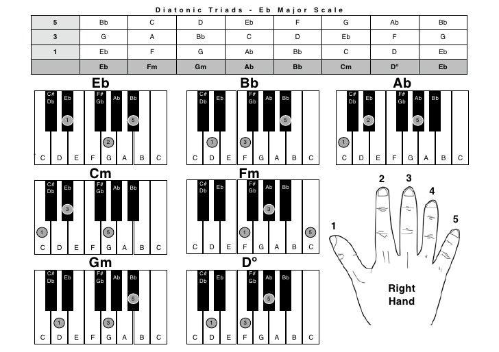 Piano piano chords eb : Piano Chrds Ebmaj Rh