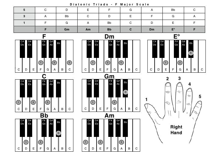 Piano : piano chords gm Piano Chords ; Piano Chords Gmu201a Piano