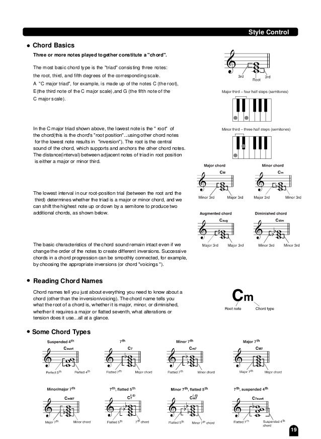 Chord Names Piano Choice Image Piano Chord Chart With Finger Positions