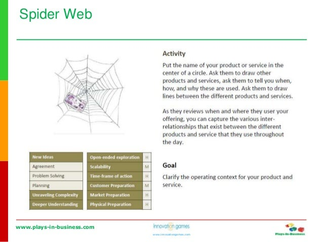 www.plays-in-business.com www.innovationgames.com Spider Web