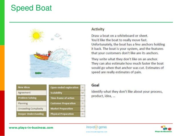 www.plays-in-business.com www.innovationgames.com Speed Boat
