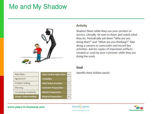 www.plays-in-business.com www.innovationgames.com Me and My Shadow