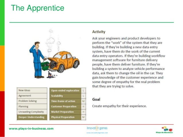 www.plays-in-business.com www.innovationgames.com The Apprentice