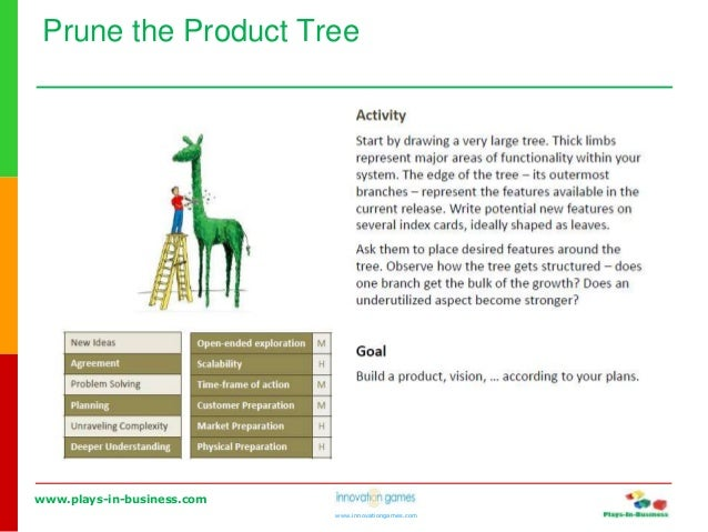 www.plays-in-business.com www.innovationgames.com Prune the Product Tree