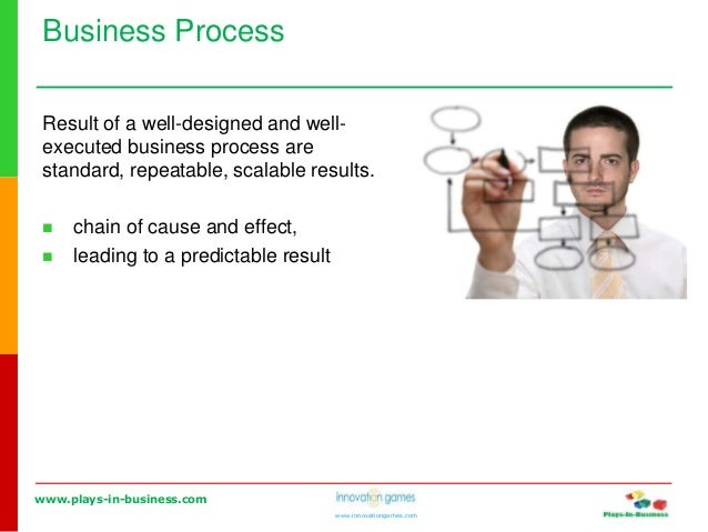 www.plays-in-business.com www.innovationgames.com Business Process Result of a well-designed and well- executed business p...