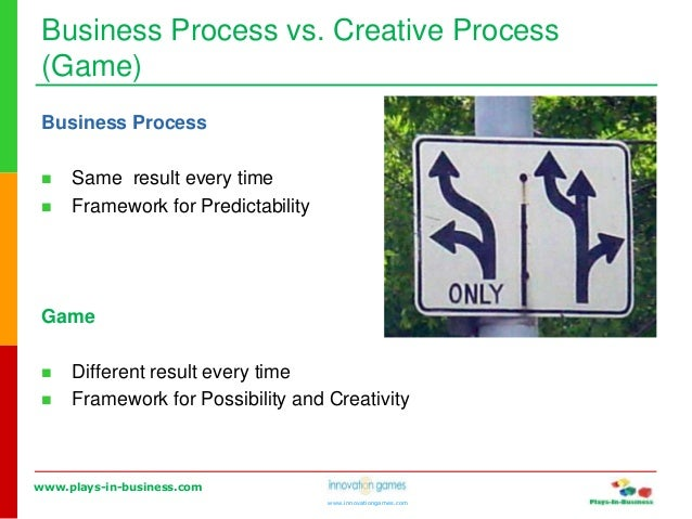 www.plays-in-business.com www.innovationgames.com Business Process vs. Creative Process (Game) Business Process  Same res...