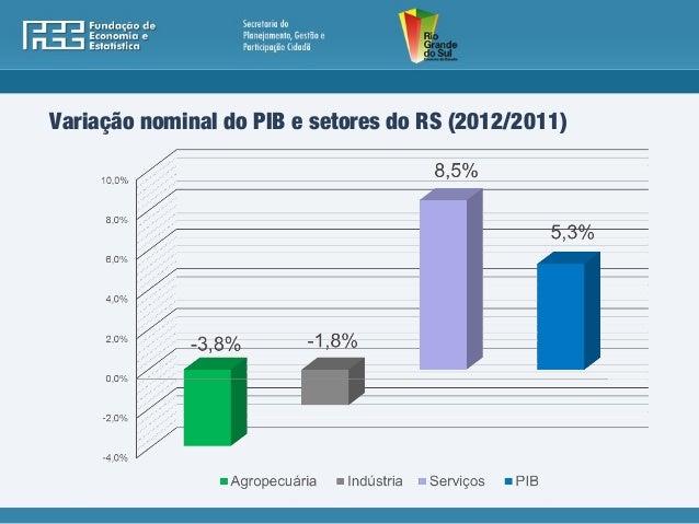 PIB Municipal 2012 Slide 2