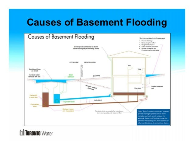 Perfect Causes Of Basement Flooding ... Awesome Design