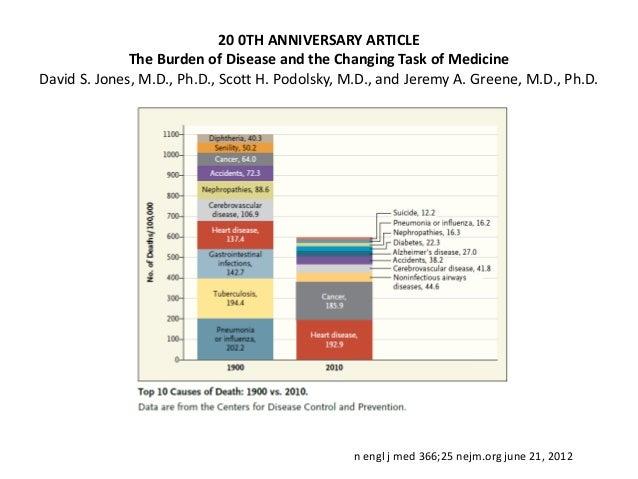 Tackling Rising Health Care Costs in MassachusettsJohn Z. Ayanian, M.D., M.P.P., and Philip J. Van der Wees, Ph.D.        ...