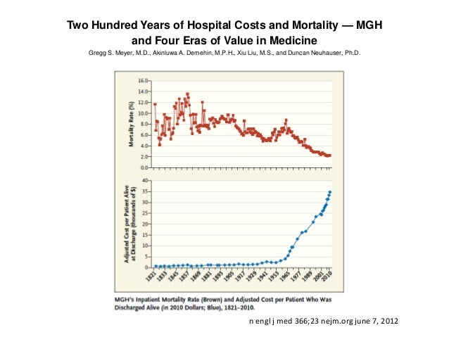 When the Cost Curve Bent — Pre-Recession Moderation                             in Health Care SpendingCharles Roehrig, Ph...