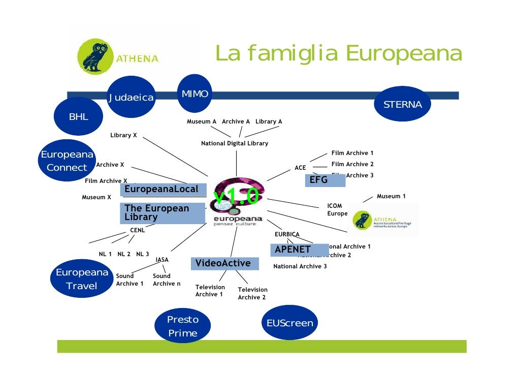 CulturaItalia - ATHENA - Access to cultural heritage networks across Europe Slide 2