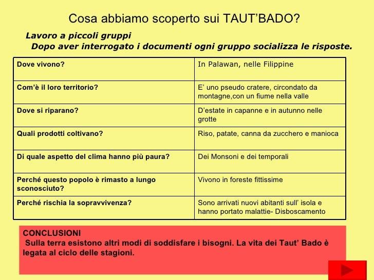 Cosa abbiamo scoperto sui TAUT'BADO? Lavoro a piccoli gruppi Dopo aver interrogato i documenti ogni gruppo socializza le r...