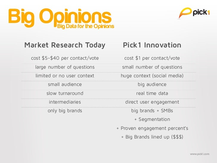 Big Opinions Big Data for the Opinions Market Research Today                     Pick1 Innovation  cost $5-$40 per contact...