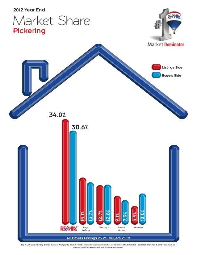 Market SharePickering2012 Year EndMarket DominatorRoyalLePageHomelifeCentury 21 SuttonGroupAll Others Listings 29.0% Buyer...