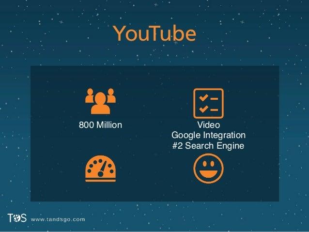 YouTube Video! Google Integration! #2 Search Engine 800 Million