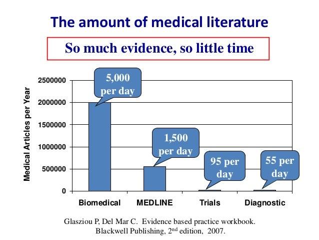 The amount of medical literature 0 500000 1000000 1500000 2000000 2500000 Biomedical MEDLINE Trials Diagnostic MedicalArti...