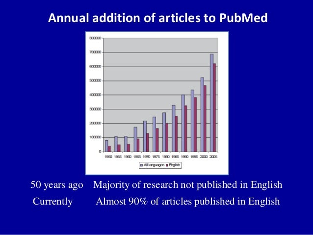 Annual addition of articles to PubMed 50 years ago Majority of research not published in English Currently Almost 90% of a...