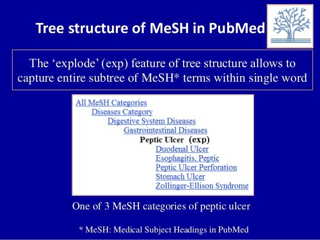"""Tree structure of MeSH in PubMed The """"explode"""" (exp) feature of tree structure allows to capture entire subtree of MeSH* t..."""
