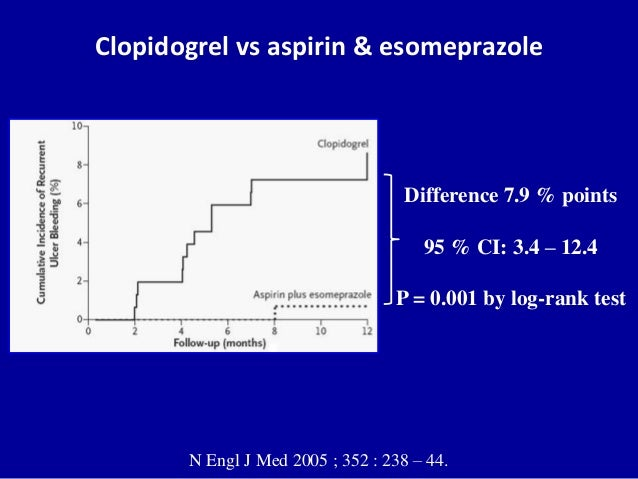 Aspirin plus esomeprazole was superior to clopidogrel in the prevention of recurrent ulcer bleeding.