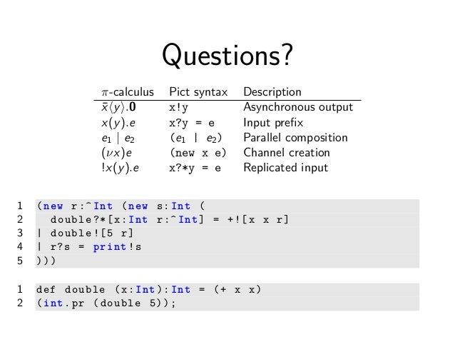 The Pi Calculus