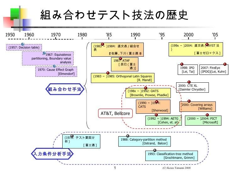 組み合わせテスト技法の歴史1950        1960              1970              1980           85             1990                95         ...