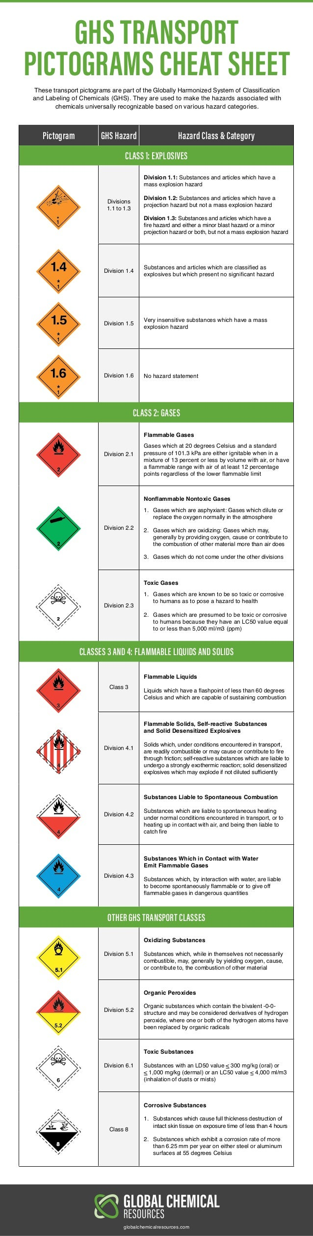 GHS TRANSPORT PICTOGRAMS CHEAT SHEET Pictogram GHS Hazard Hazard Class & Category CLASS 1: EXPLOSIVES Divisions 1.1 to 1.3...