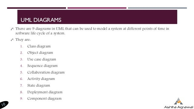 Introduction To Uml Diagrams