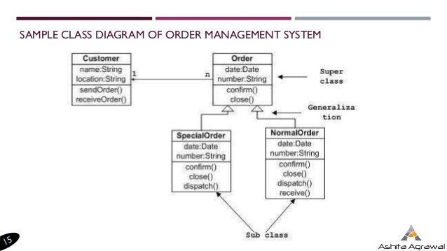 Introduction to uml diagrams class diagram for library management system 15 ccuart Image collections