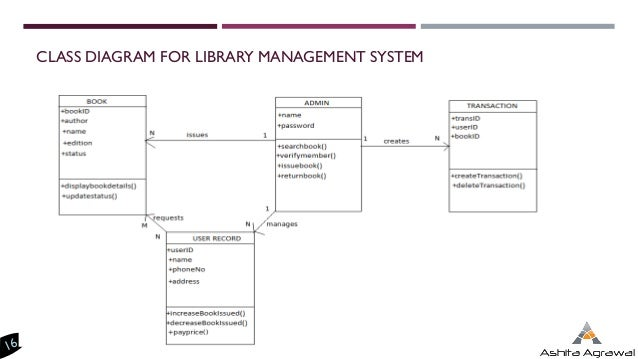 Draw a use case and class diagram for library management system draw a use case and class diagram for library management system introduction to uml diagramsrh thecheapjerseys Image collections