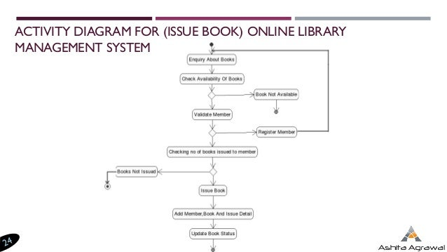 Activity diagram of library management system auto electrical introduction to uml diagrams rh slideshare net activity diagram for library management system in uml class ccuart Choice Image