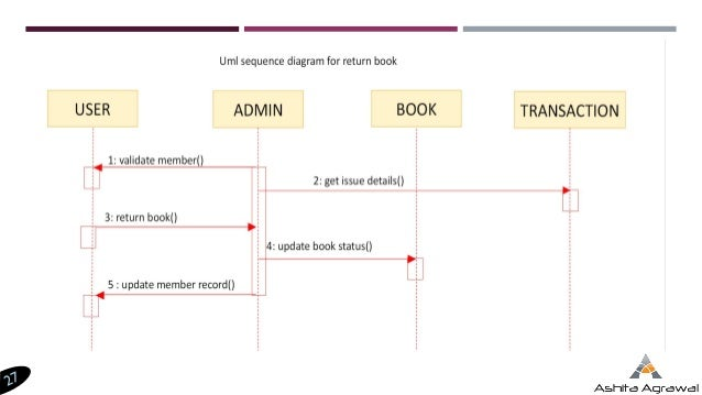 Introduction to uml diagrams sequence diagram of e mail message sequence 27 ccuart Images