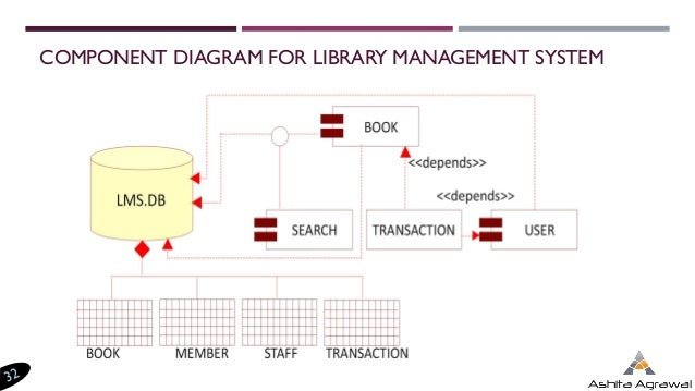 Component diagram for library management system with explanation component diagram for library management system with explanation images gallery ccuart Choice Image