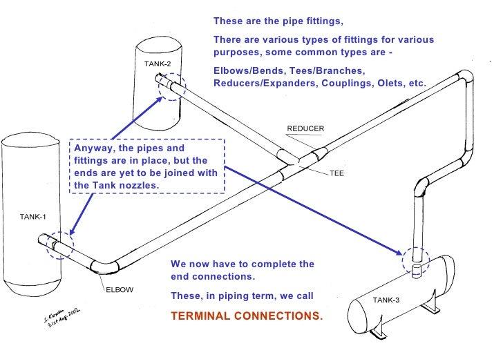 Diagram Drogowy Start