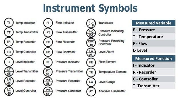p u0026id and pfd drawing symbols and legend list