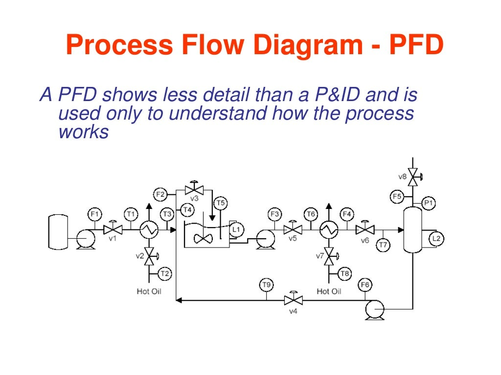 Valve Types And Selection Process Flow Diagram Pfd