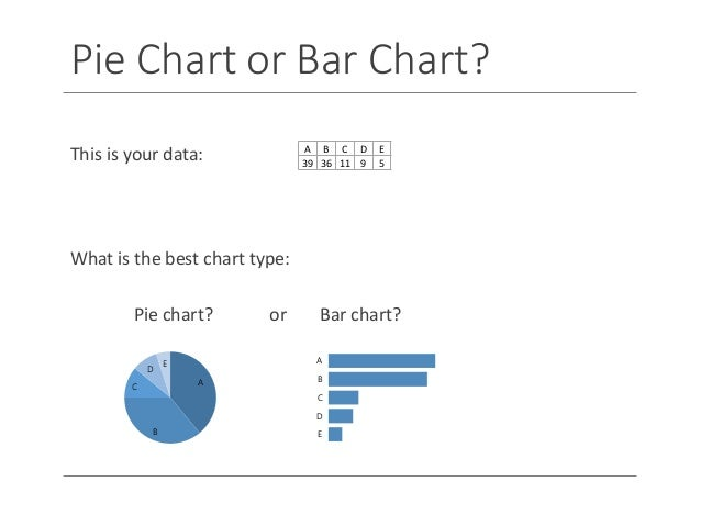 Pie Chart Or Bar Chart