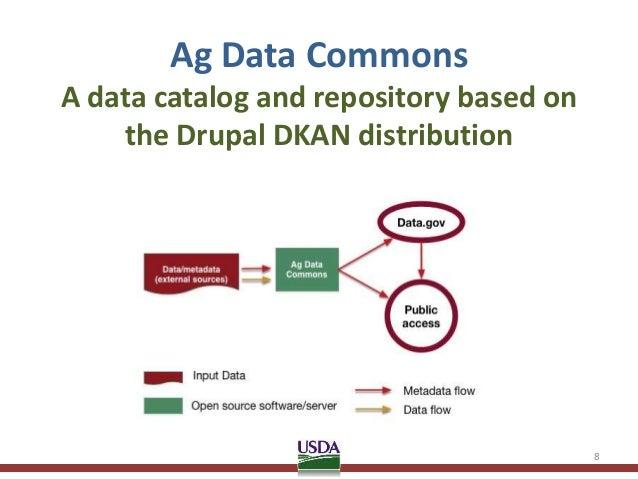 content usda open data catalog