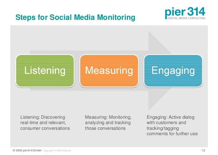 Steps for Social Media Monitoring          Listening: Discovering                    Measuring: Monitoring,   Engaging: Ac...
