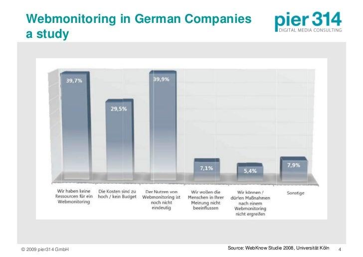 Webmonitoring in German Companies  a study     © 2009 pier314 GmbH           Source: WebKnow Studie 2008, Universität Köln...