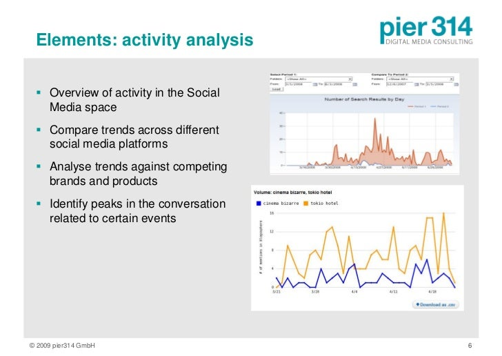 Elements: activity analysis    Overview of activity in the Social    Media space   Compare trends across different    so...