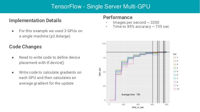 Deep Learning with Spark and GPUs