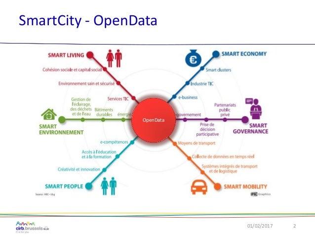 SmartCity - OpenData 01/02/2017 2 OpenData