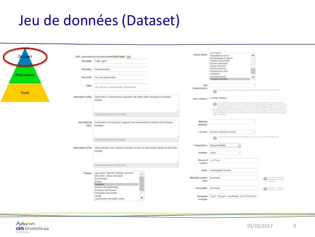 Jeu de données (Dataset) 01/02/2017 9 Dataset Ressources Vues