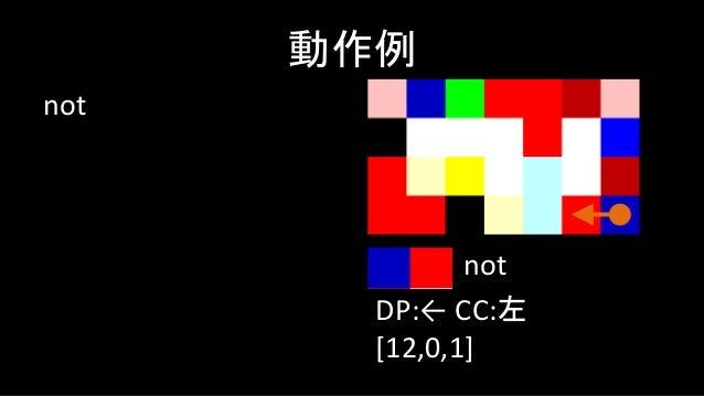 すると、進行方向右側は こっちなので黄色のブ ロックに進みます dup→not→switchや dup→not→pointerなど こういう処理は頻出です 動作例 DP:← CC:右 [12,0] switch