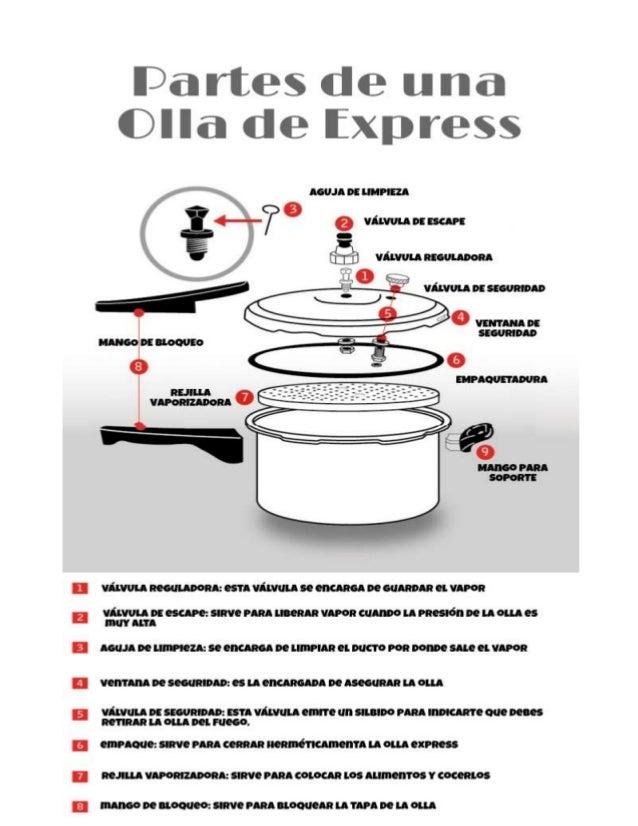 Partes de una olla express for Piezas de la regadera
